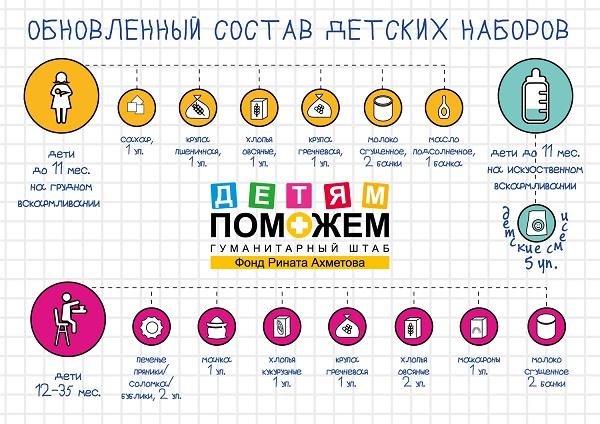 Переселенцам Димитрова и Красноармейска: обновлен состав детской гуманитарной помощи (фото) - фото 1