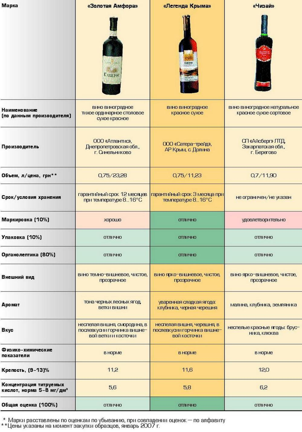 Упаковка и сроки хранения соли