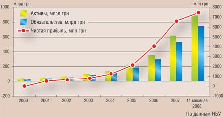 Динамика активов, обязательств и прибыли украинских банков за последние 9 лет