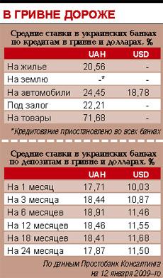 средние ставки по кредитам в Украине