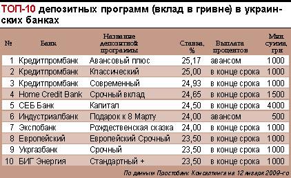 TOP-10 депозитных программ (в гривне)