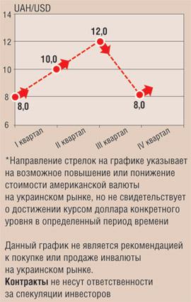 изменения курса доллара