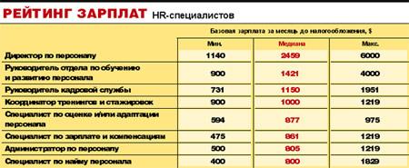 HR-специалист