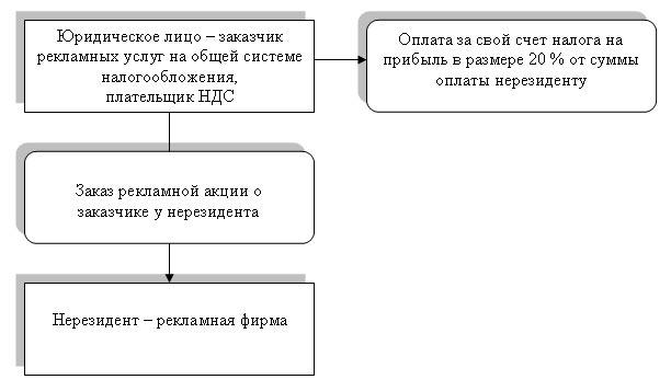 (схема № 2).