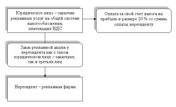 Налогообложение юридических лиц системы