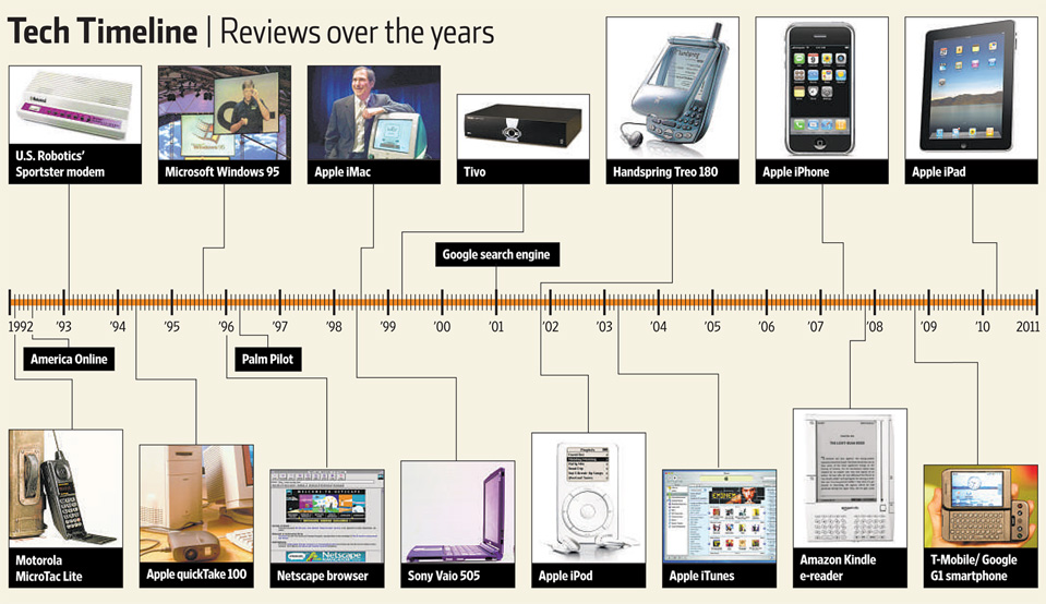 timeline of computer
